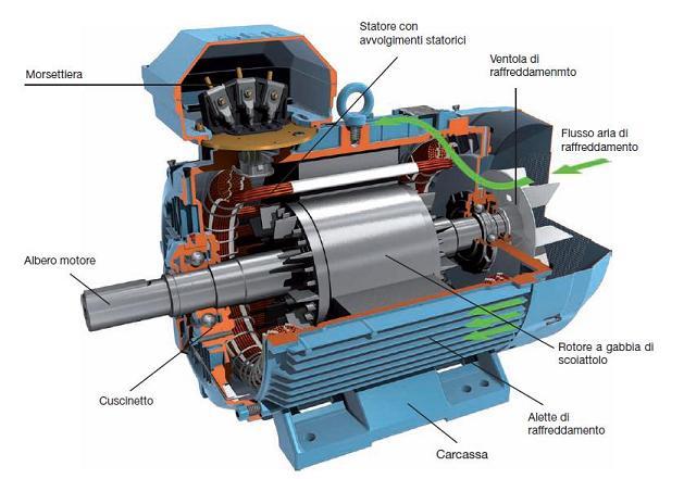Schemi Avvolgimenti Motori Elettrici : Elettrotecnica